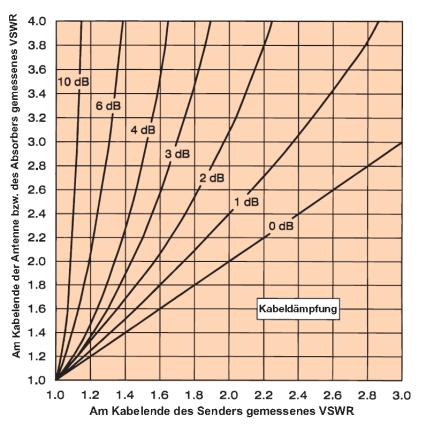 """Aus dem Diagramm zu entnehmen: Bei einer SWR-Messung von bspw. 1,4 im Shack """"am Kabelende"""" und einer Kabeldämpfung von bspw. 3 dB hat man an der Antenne in Wirklichkeit ein SWR von 1,9"""