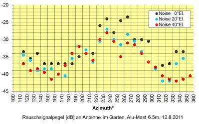 20110812_Rauschpegel_OE6TZE-Antenne_Hitzendorf (oe6tze)