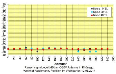 20140812_Rauschpegel_OE6V-Antenne_Khünegg (oe6tze+oe6fng)
